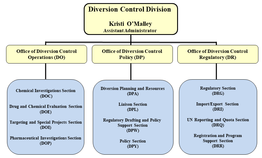 Diversion Control Division Organizational Chart